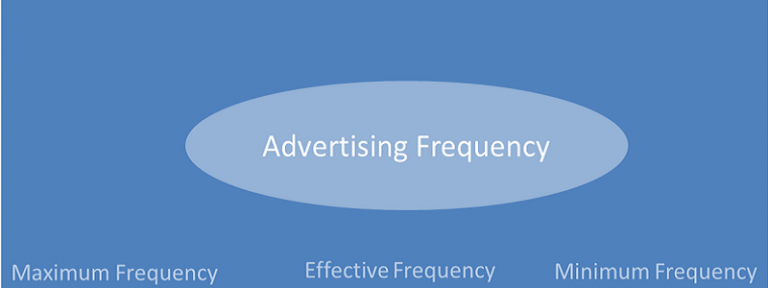 Advertising frequency