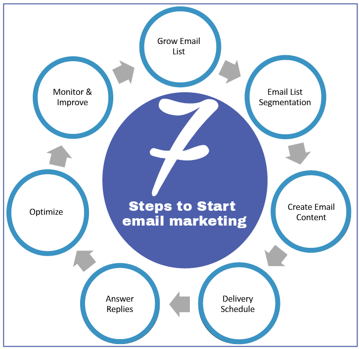 Steps to start email marketing startegy